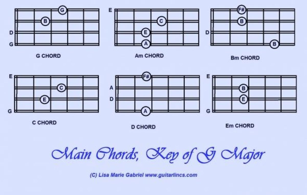 Play Mandolin Chords