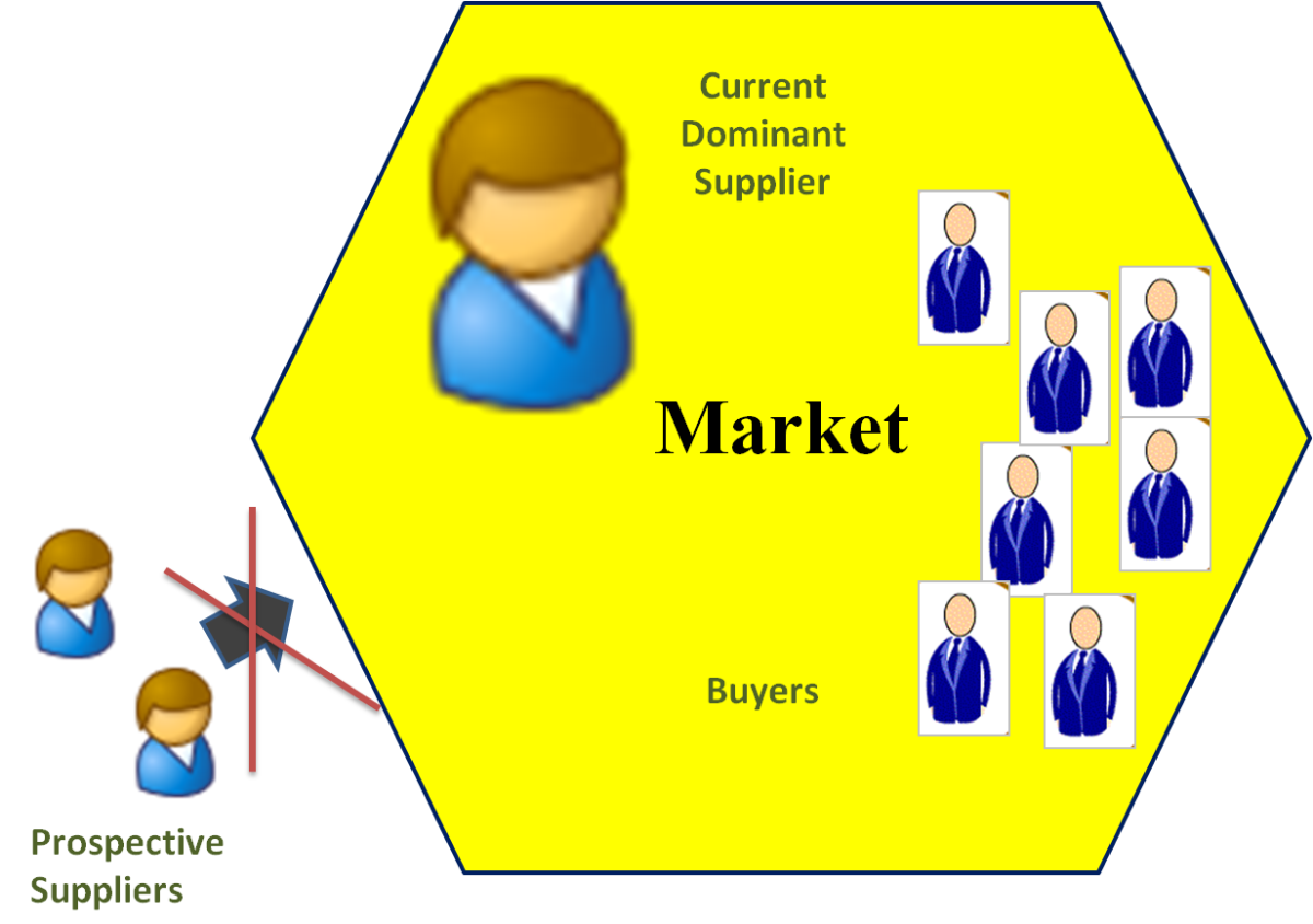 Attributes of a Monopoly market