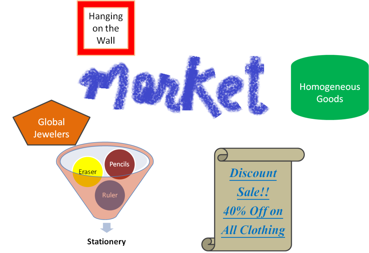 Goods & Services in a market