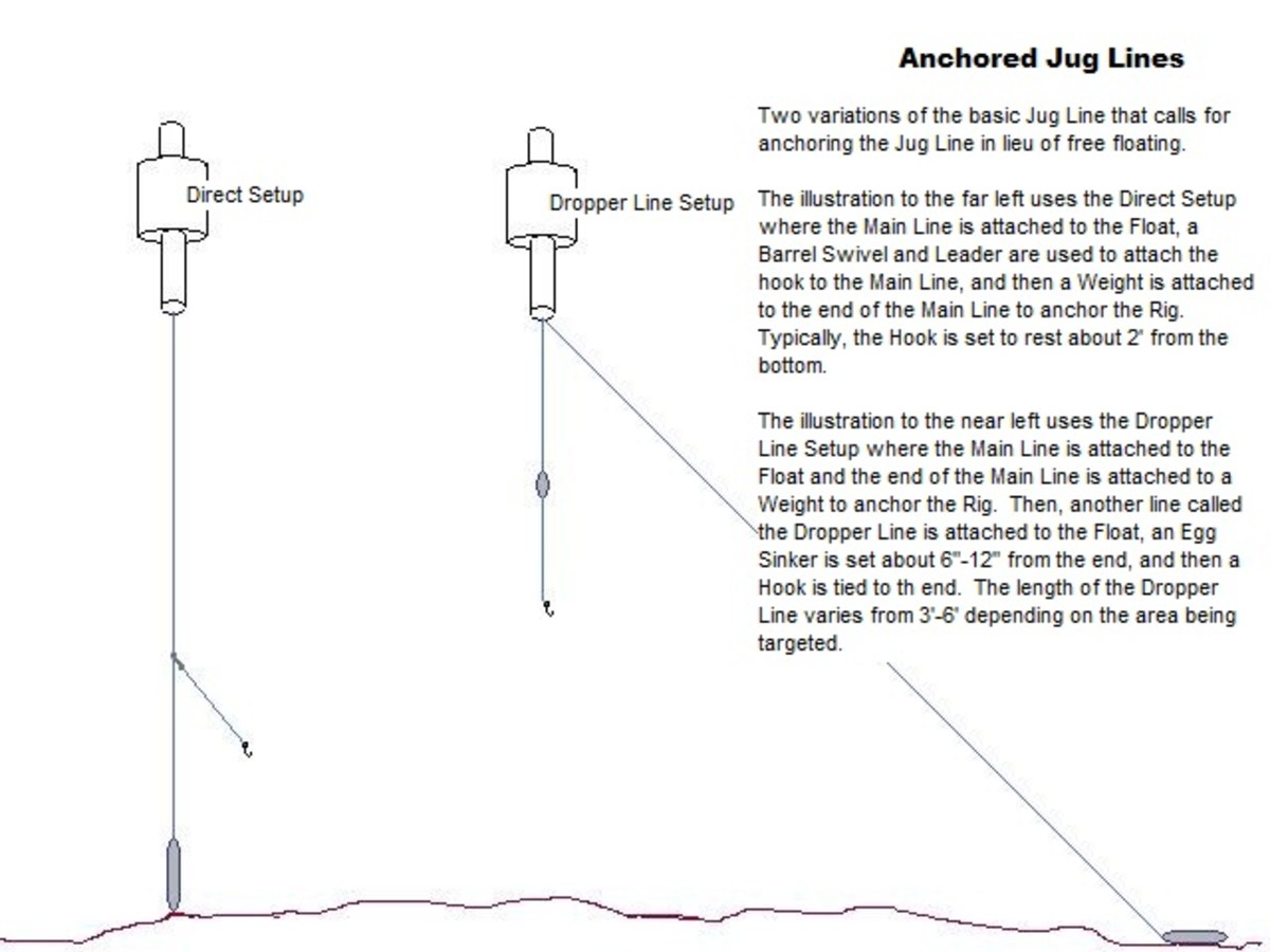 Anchored Jug Lines