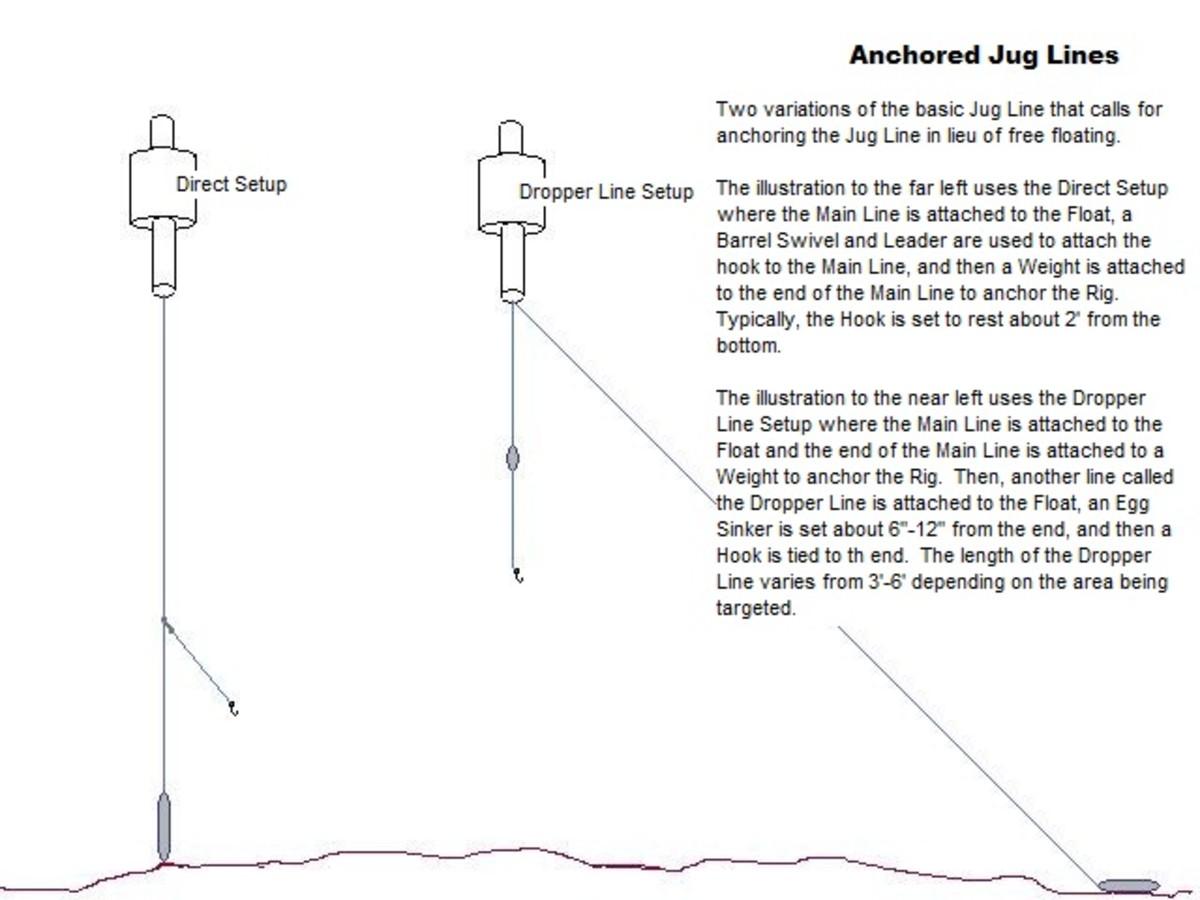 Jug line fishing for Jug line fishing