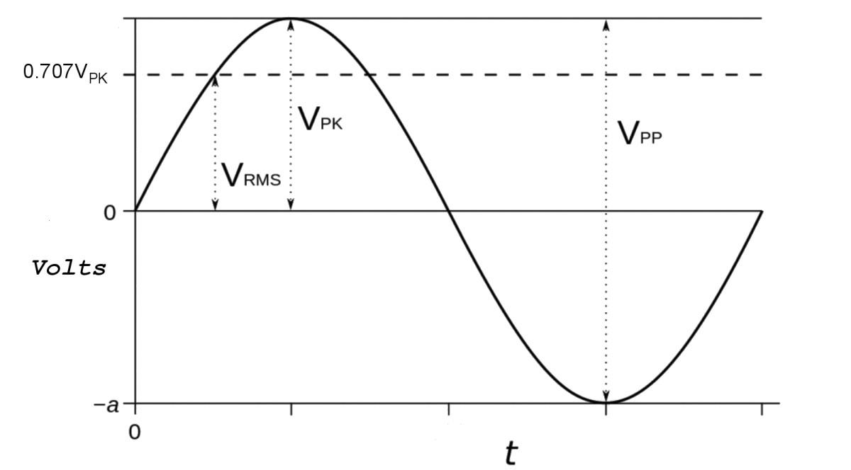 RMS and peak voltages of an AC sine waveform. Vpp is the peak to peak voltage