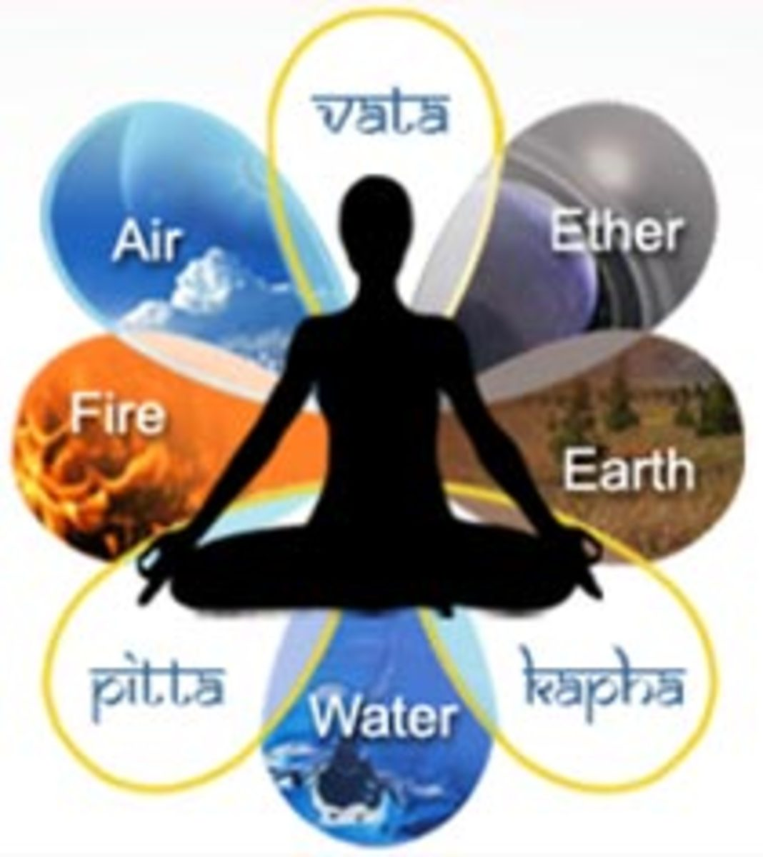 Ayurveda's Three Doshas: Vata, Pitta and Kapha