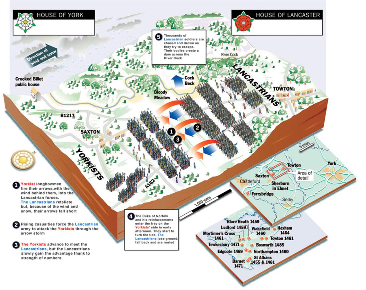 Battlefield area cross-section, Towton near Wakefield