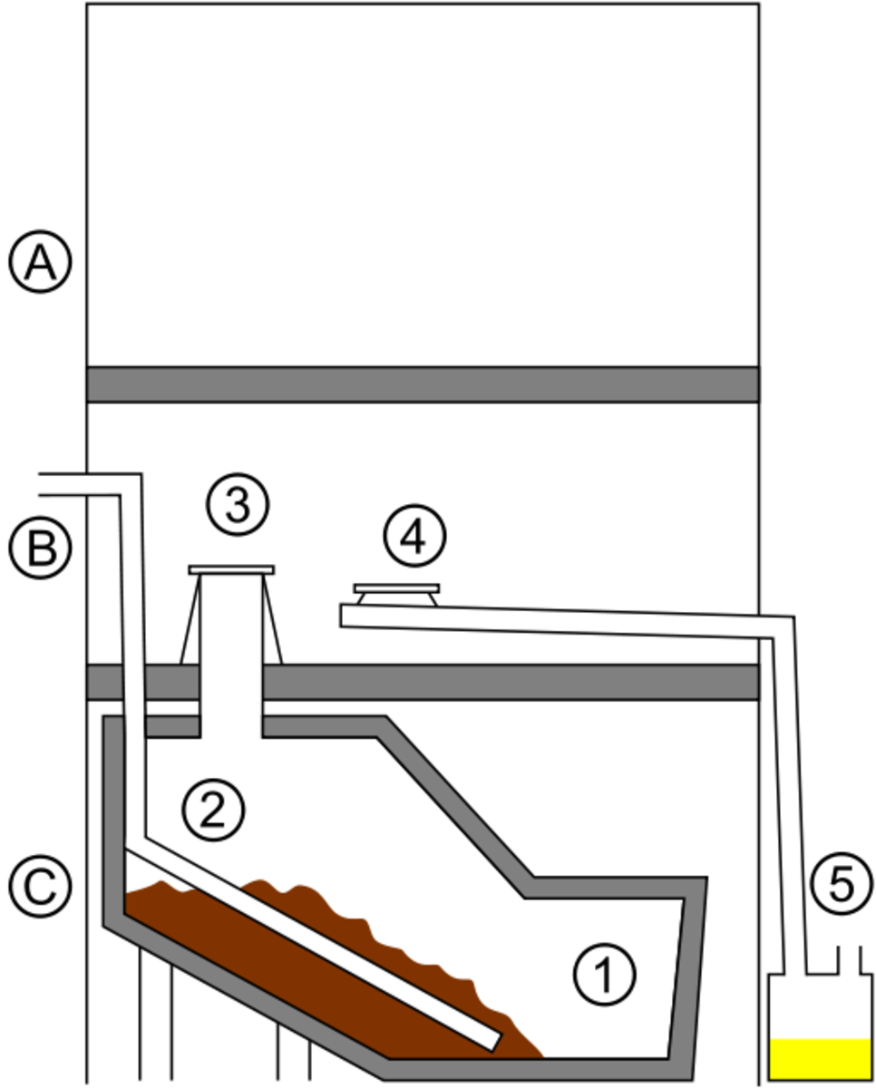 Person sits on seat (level A) and liquids are diverted through (4) into their own container (5), while solids drop down through (3) into the container below (1). The air vent (2) releases any odor to the outside.