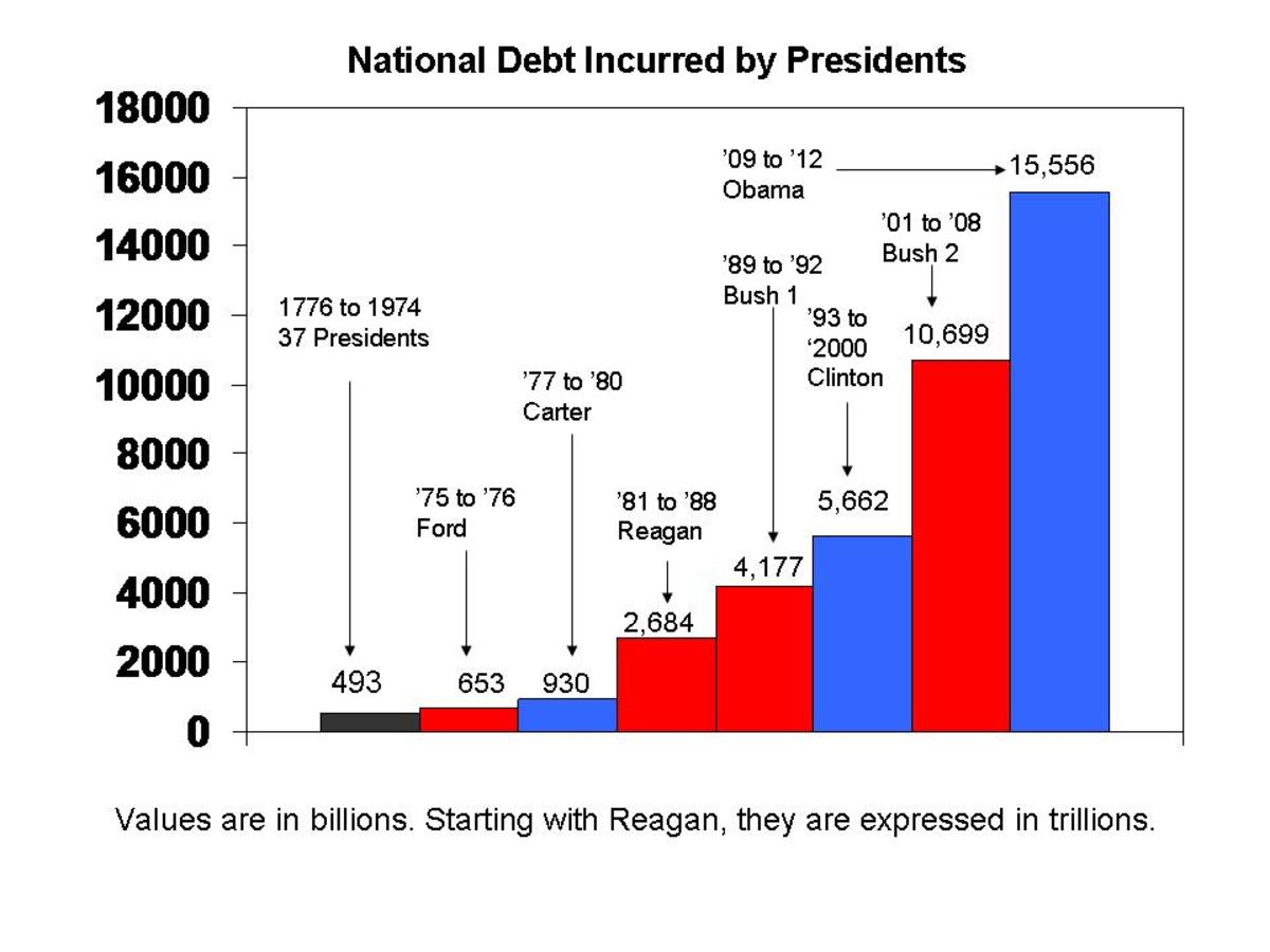 What is the difference between the us national debt and the national debt publicscrutiny Images