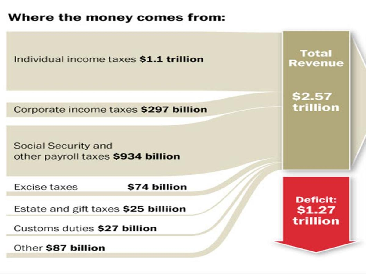 what-is-the-difference-between-the-us-national-debt-and-the-deficit