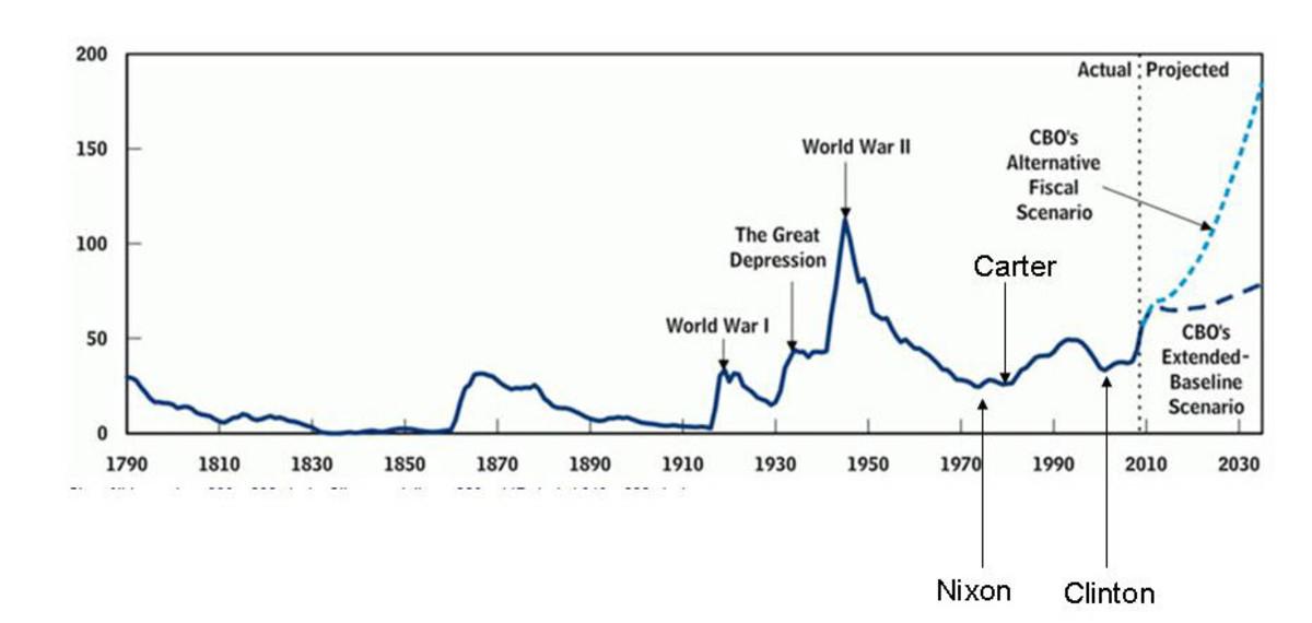 National Debt Vs GDP