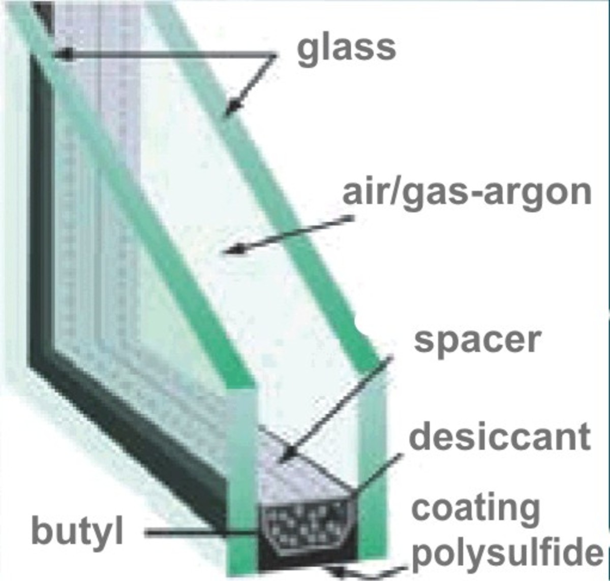 Double Glazed Units : Should i buy double or triple glazed windows