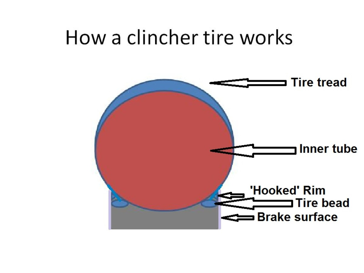 Diagram of how a clincher tire works with an inner tube inside