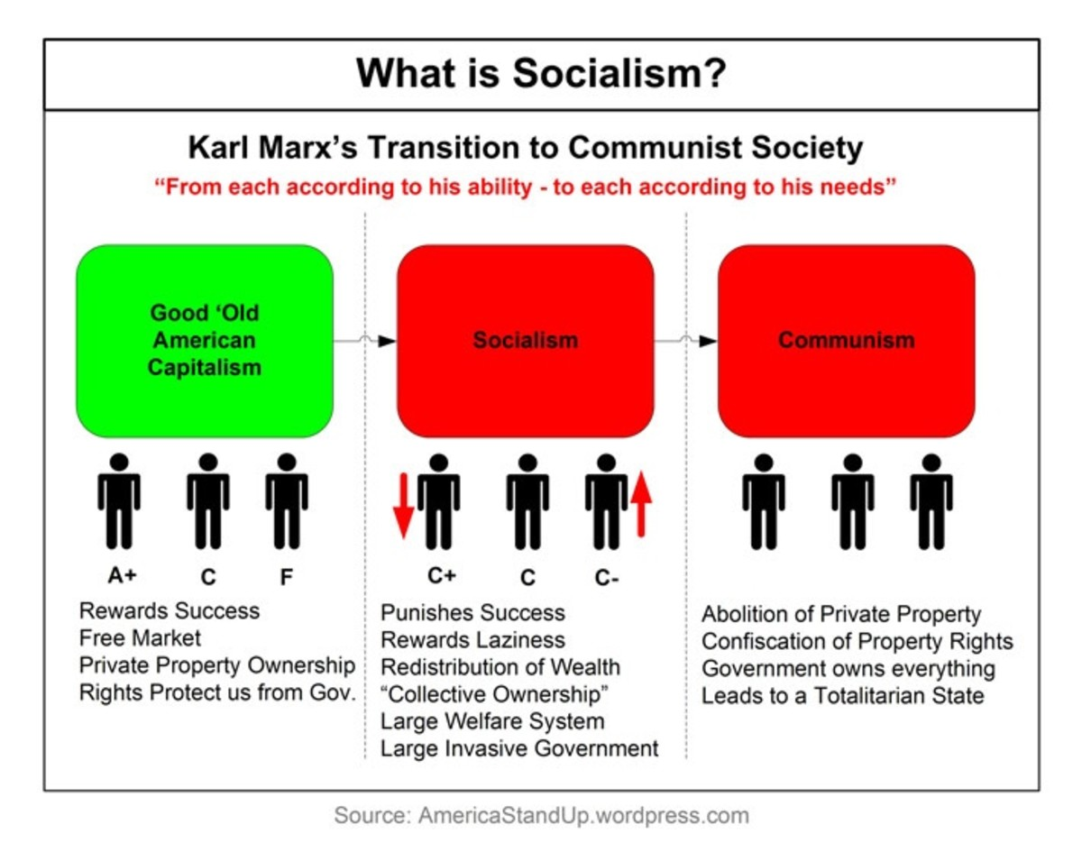 What is Socialism? Let's Ask the Master