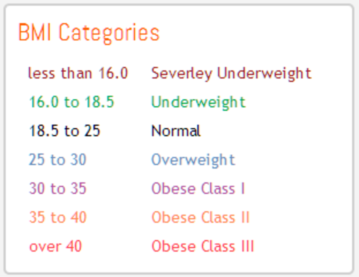 BMI Categories