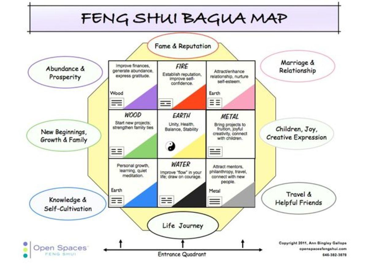 RESIDENTIAL BAGUA MAP
