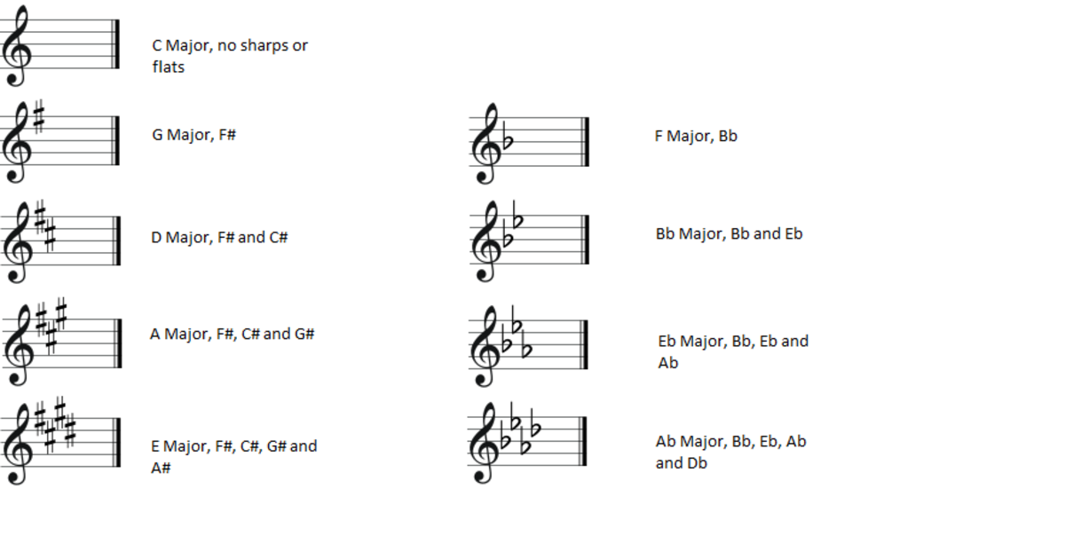 Common key signatures found in music and the sharps and flats associated with them.