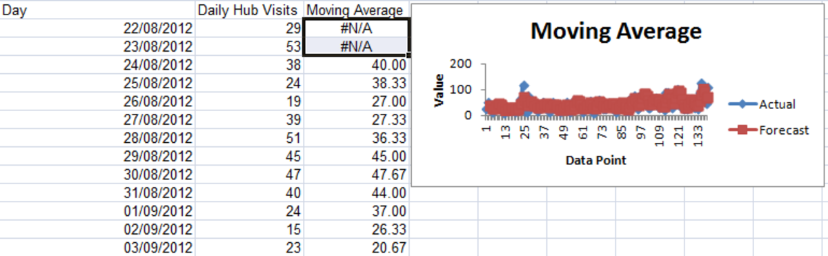 Example of the initial output created using the Moving Average Tool from the Analysis Toolpak in Excel 2007 and Excel 2010.