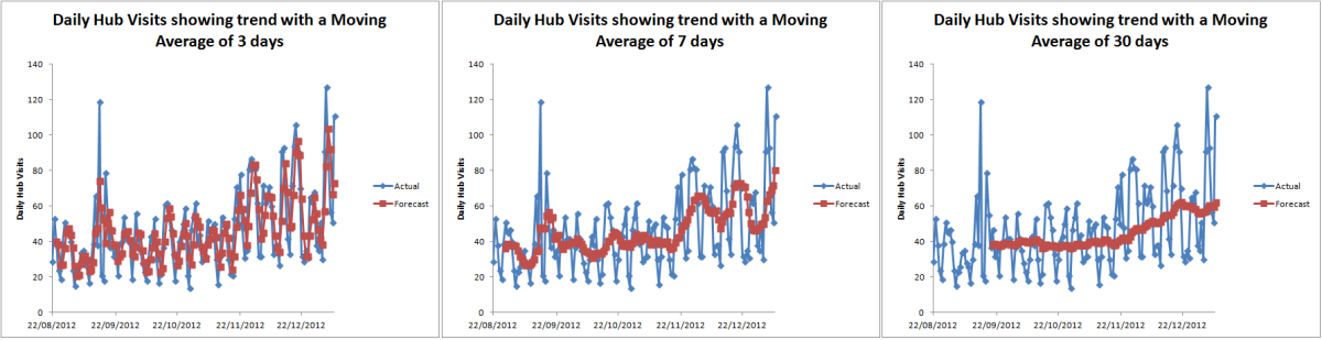 Moving Averages with different intervals created using the Moving Average Tool from the Analysis Toolpak in Excel 2007 and Excel 2010.