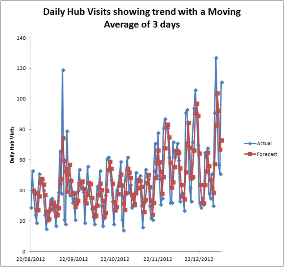 Moving Average with an interval that does not show a definitive trend created using the Moving Average Tool from the Analysis Toolpak in Excel 2007 and Excel 2010.