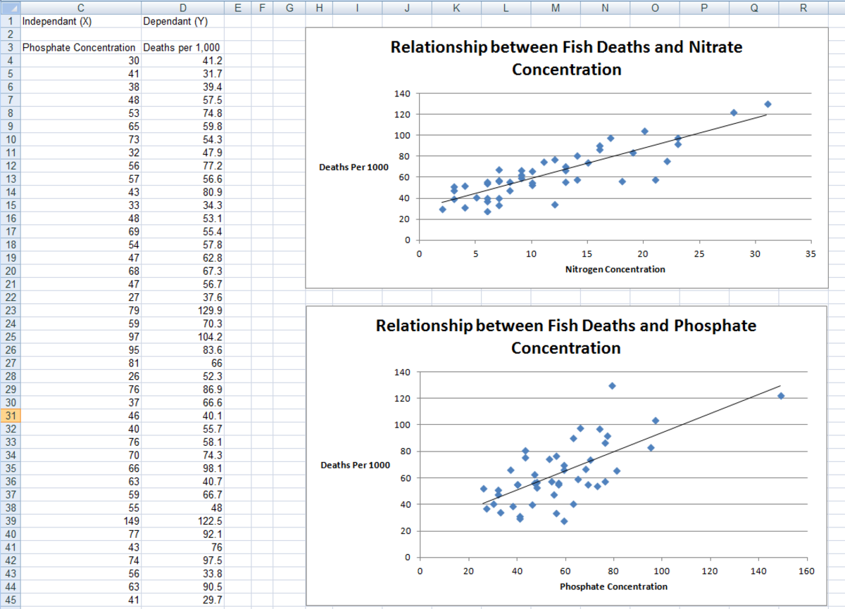 Example of a Regression, created using the Regression Tool from the Analysis Toolpak in Excel 2007 and Excel 2010.