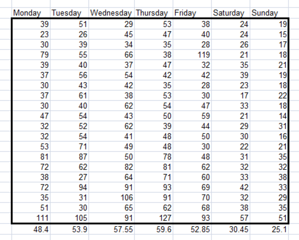 Example of a table showing daily variation, created using the Sampling Tool from the Analysis Toolpak in Excel 2007 and Excel 2010.