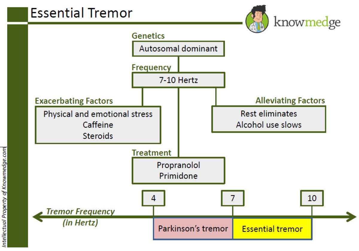 Understanding Essential Tremor