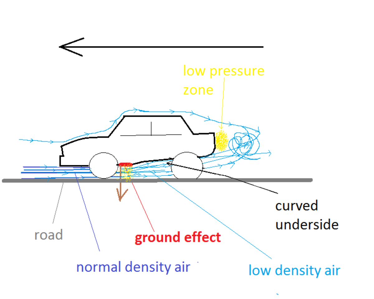 Ground effect pulls down most strongly on the area right before the slope (Venturi tunnels, see pic below) begins. The diagram lacks the sideskirts that would be necessary for strong ground effect in order to make the diagram less clustered.