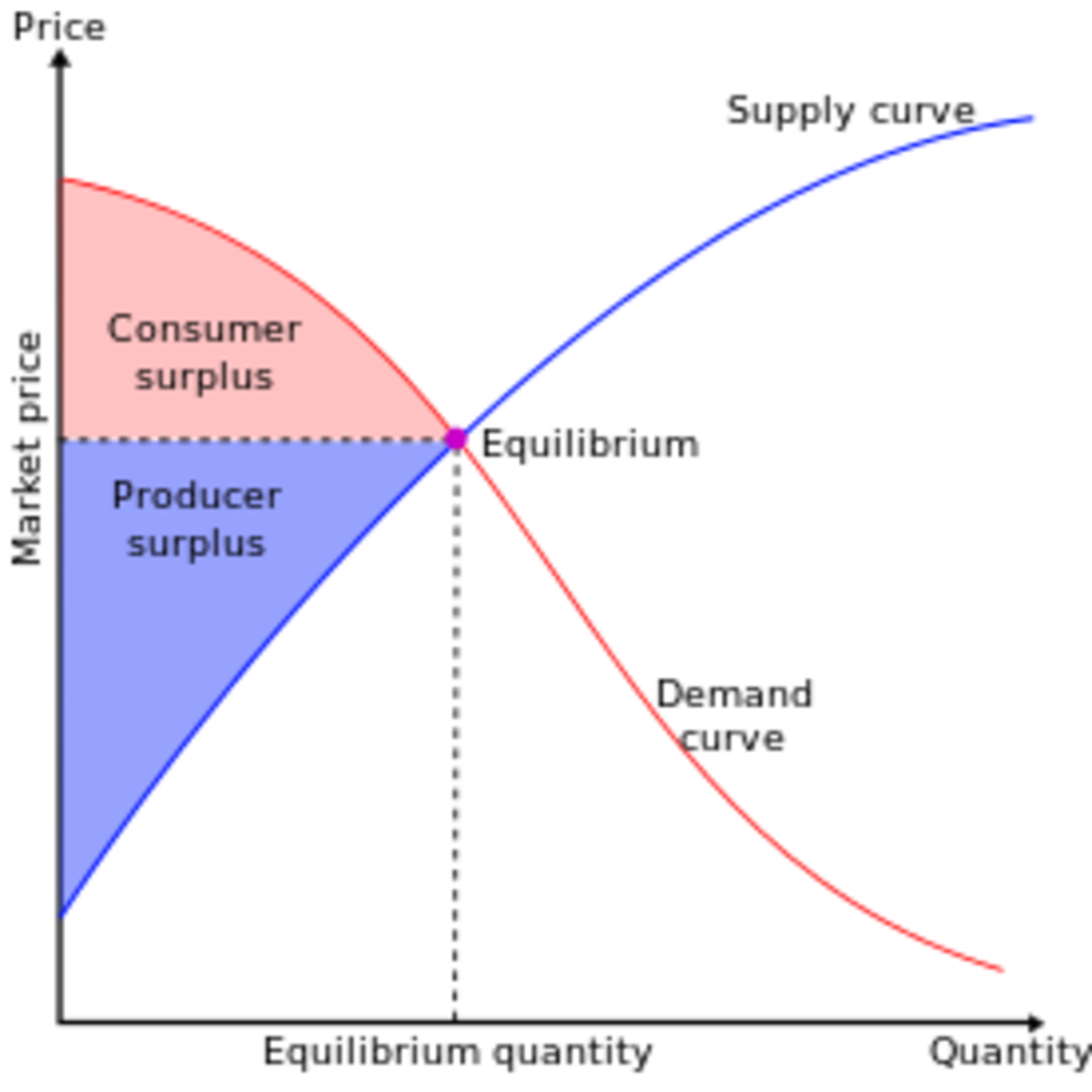 Theoretical and Practical Importance of Consumer's Surplus