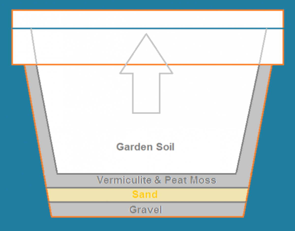 container planting diagram - layering pot with gravel, sand, vermiculite, peat moss, and garden soil.