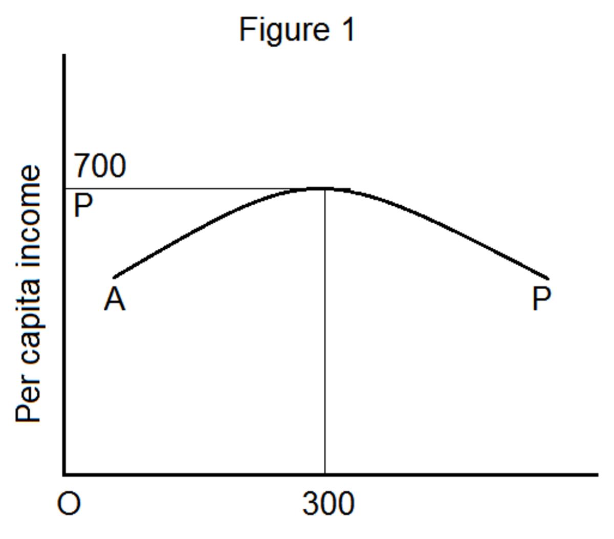 optimum-population-theory