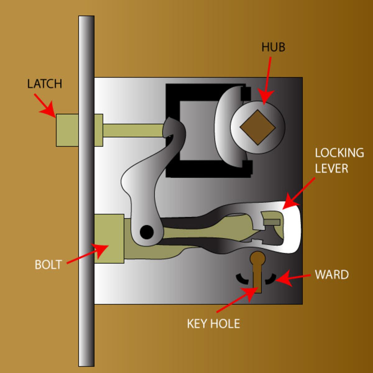 Internal parts of a bit key mortise lock.