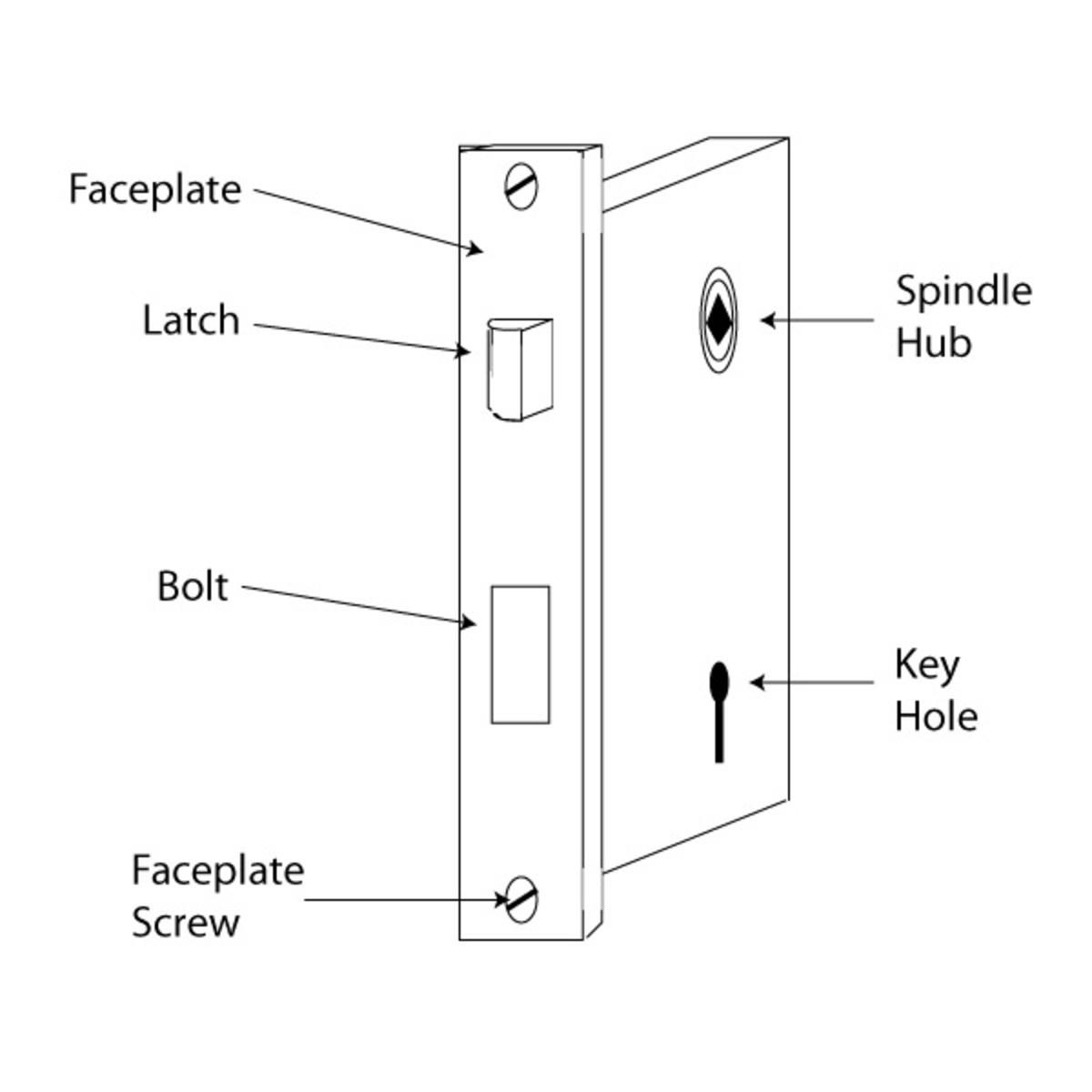 External anatomy of the bit key lock.