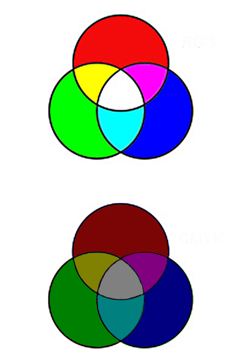 By reducing the intensity of the 3 primary light colours in RGB, a pure mid grey shade is created, instead of white