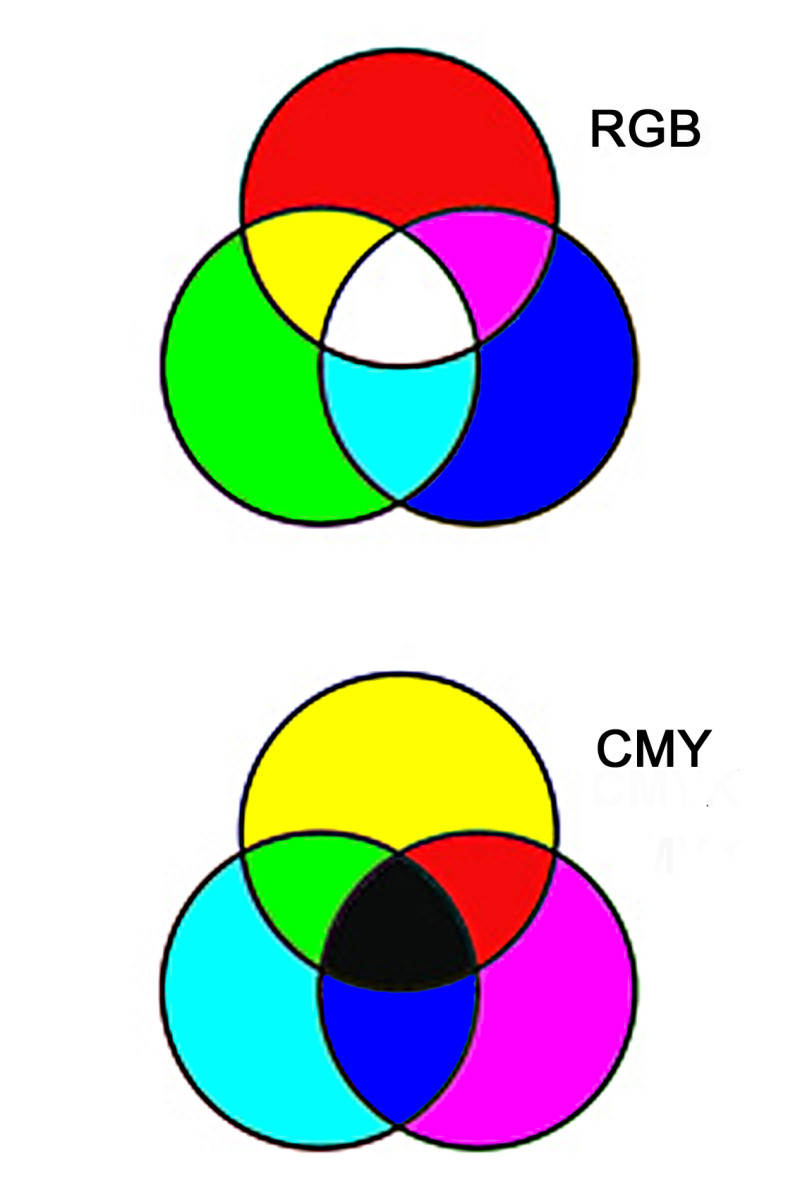 Using RGB, all three red, green and blue light emissions combine together to create WHITE. Using CMY, all three cyan, magenta and yellow pigments combine together to absorb and remove light. This creates BLACK. The RGB system will be described below