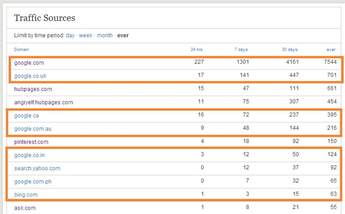 This is my traffic. Notice the orange boxes- these are the search engines. That is the majority of my traffic- SEARCH! :)