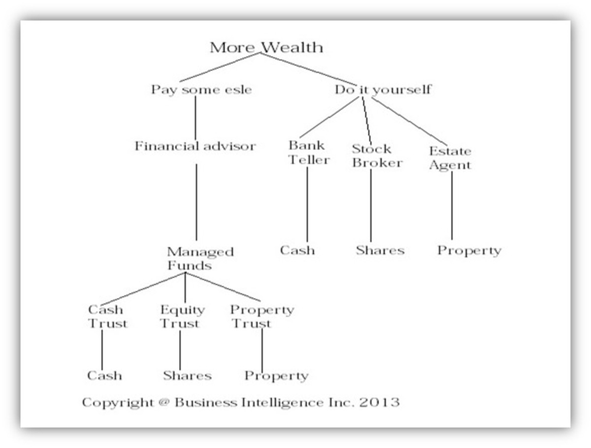 Pathways to wealth