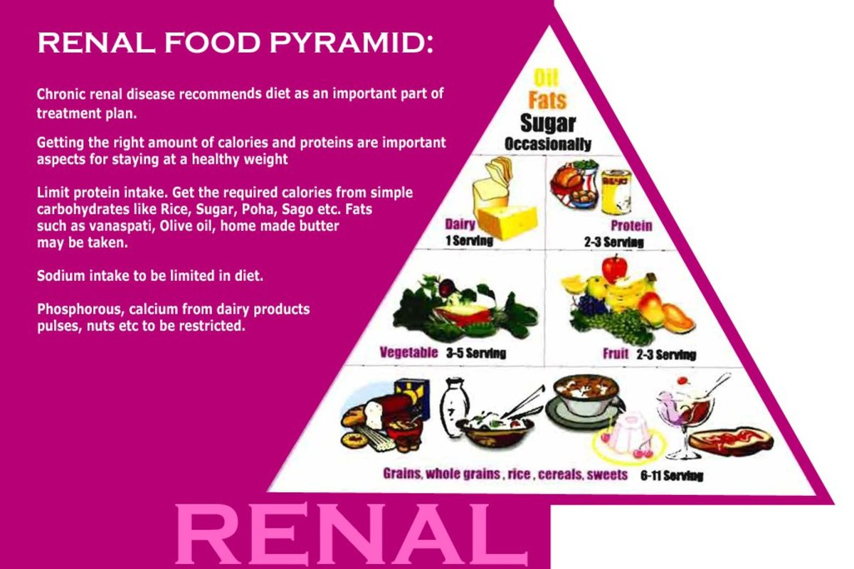 Renal Diet Food Pyramid