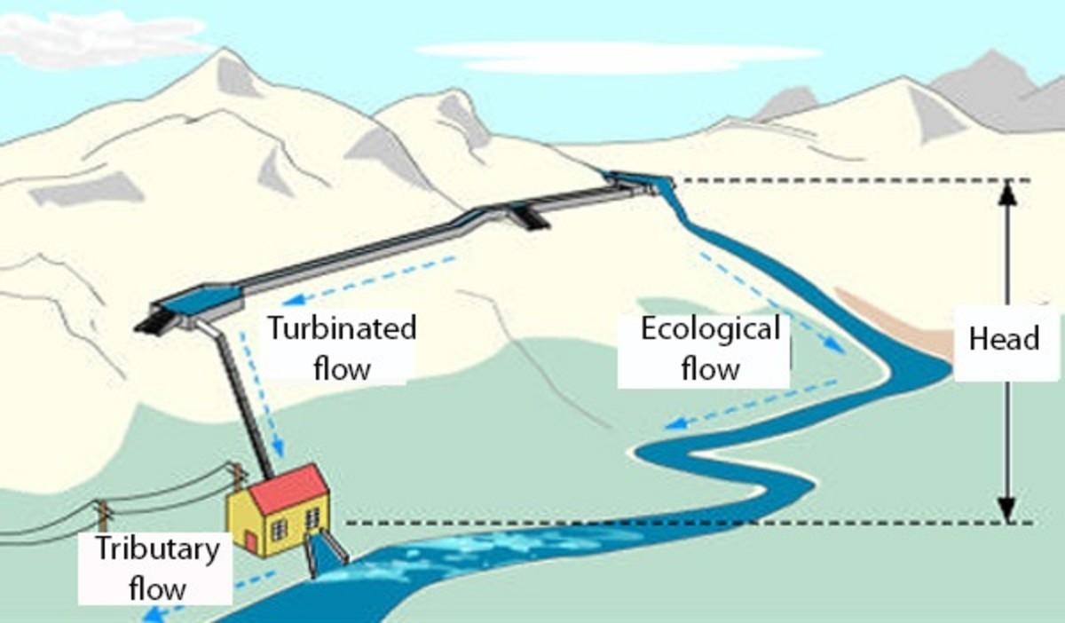 Pumped storage  hydroelectric plant