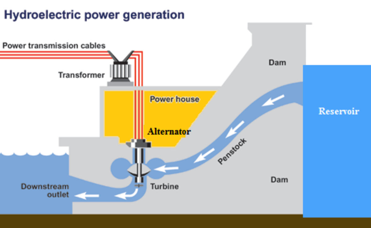 layout of hydro electric power plants