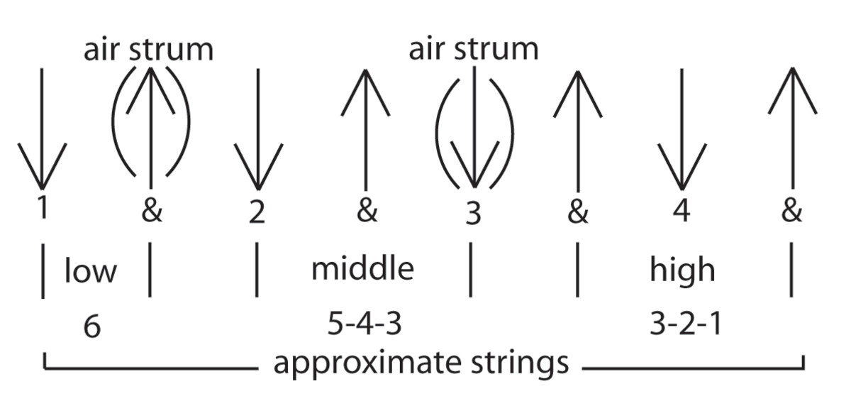 essential-strumming-patterns-for-acoustic-and-electric-guitar
