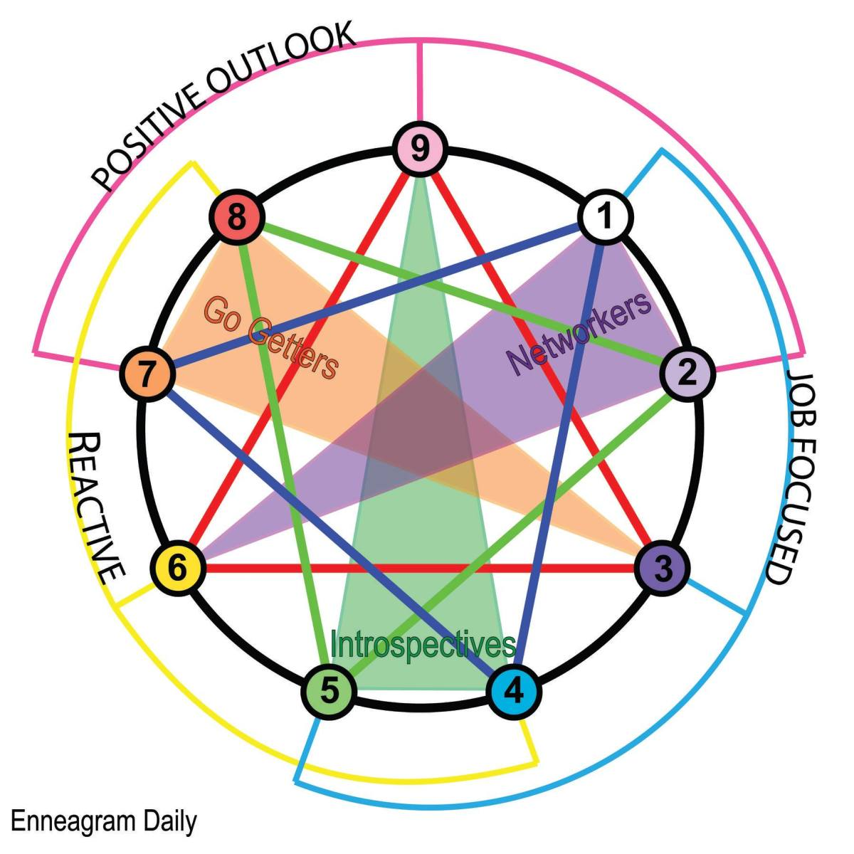 Four Core Enneatriads for Each Central Pattern (Type)