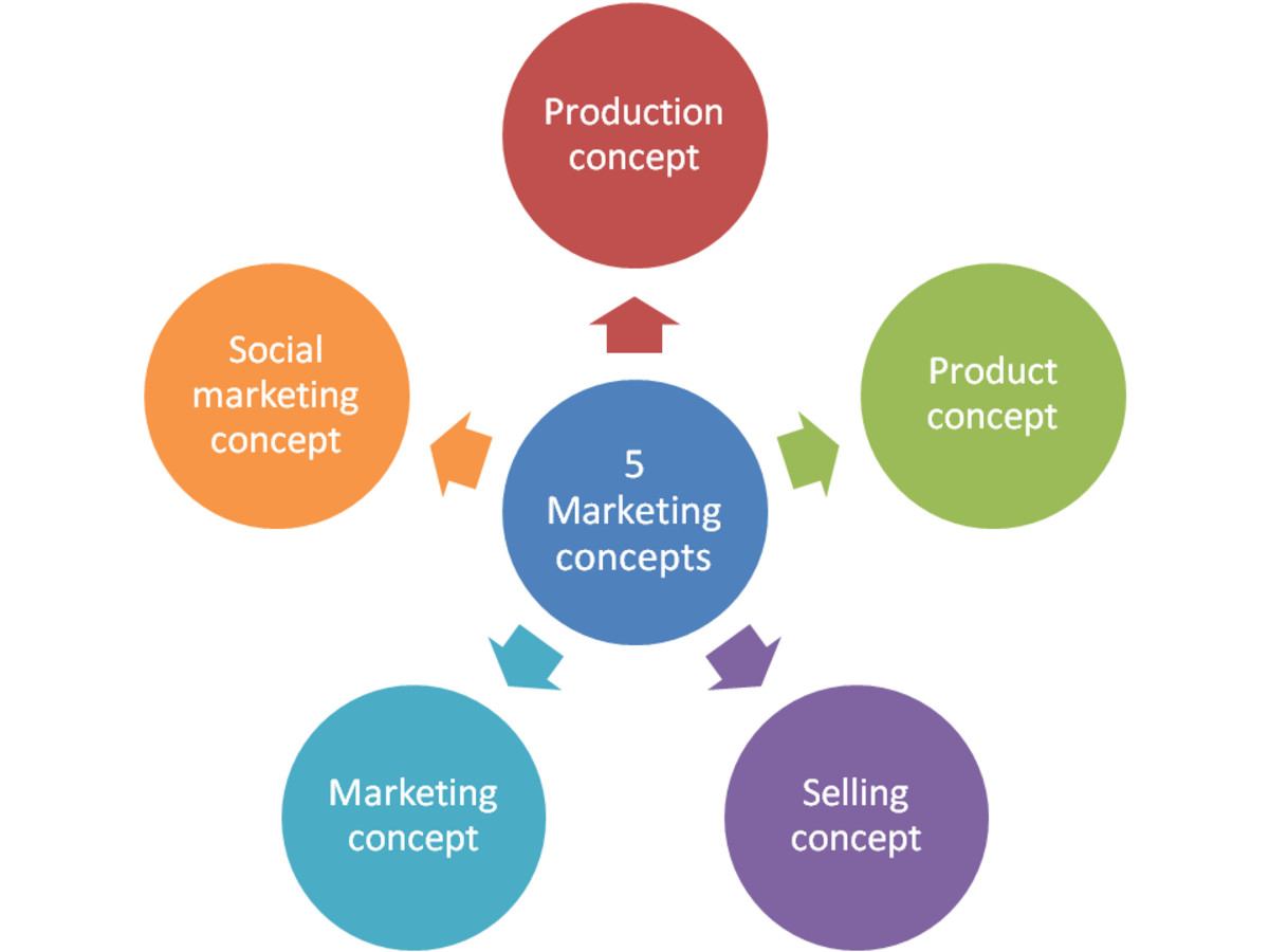Importance of Marketing Concepts in Business Enterprises
