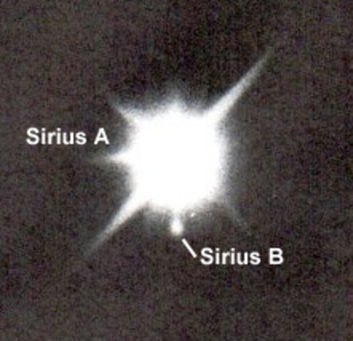 Sirius is 23 time more luninous and about twice the mass and diammeter  of the Sun. It is farthest away from the Earth than the Sun. but not too far, cosmically speaking. At a mere 8.5 light years away, Sirius seems so bright in part because it is th