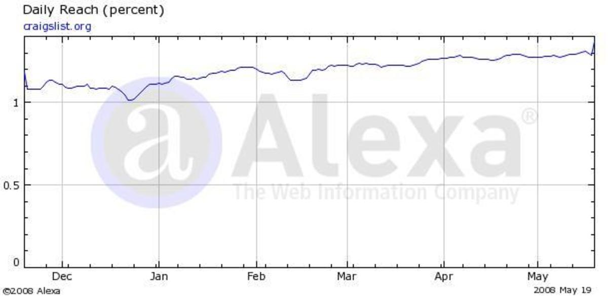 Source alexa.com Traffic Graph for craigslist.org