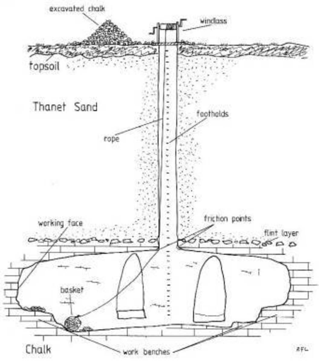 Diagram of a shallow Draw Well