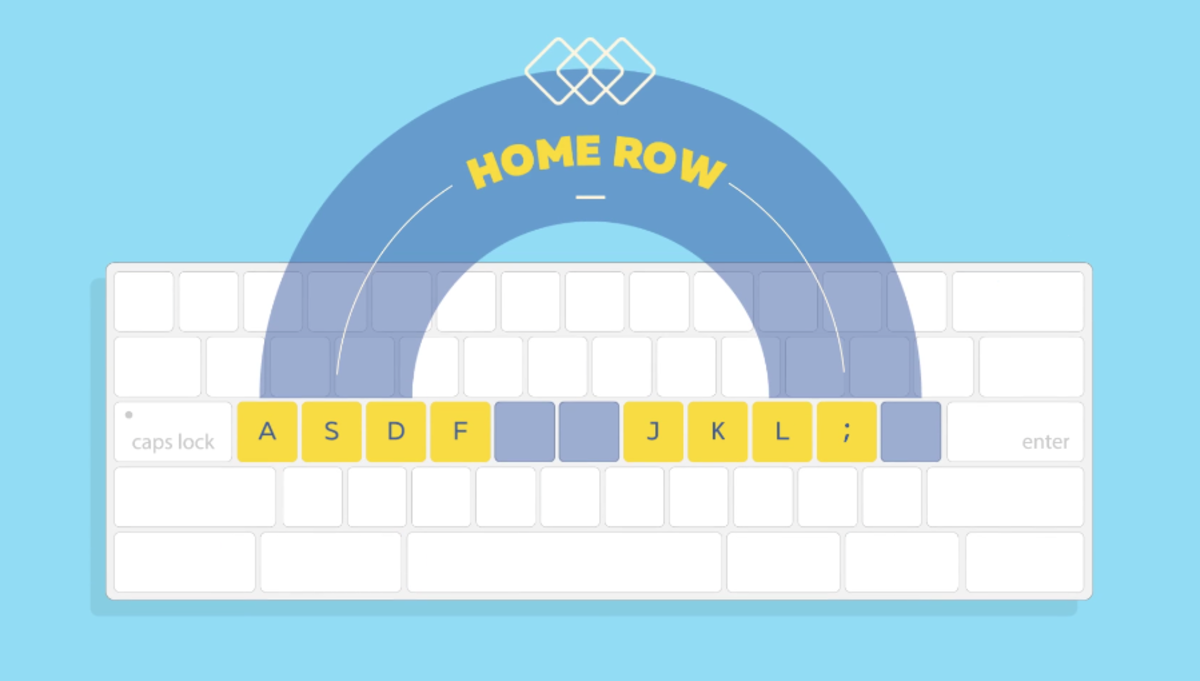 The Home Row position on a keyboard