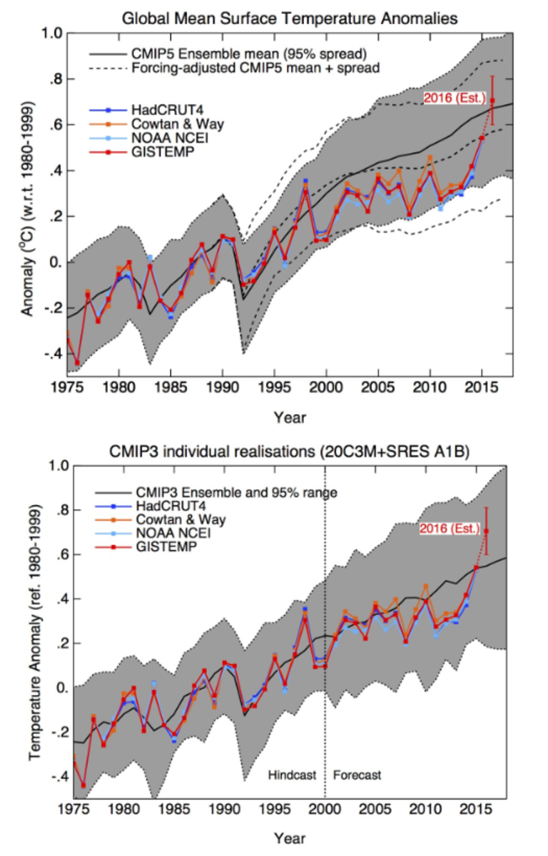 Updated observation-model comparison, August 2016.  Graphs courtesy of RealClimate.