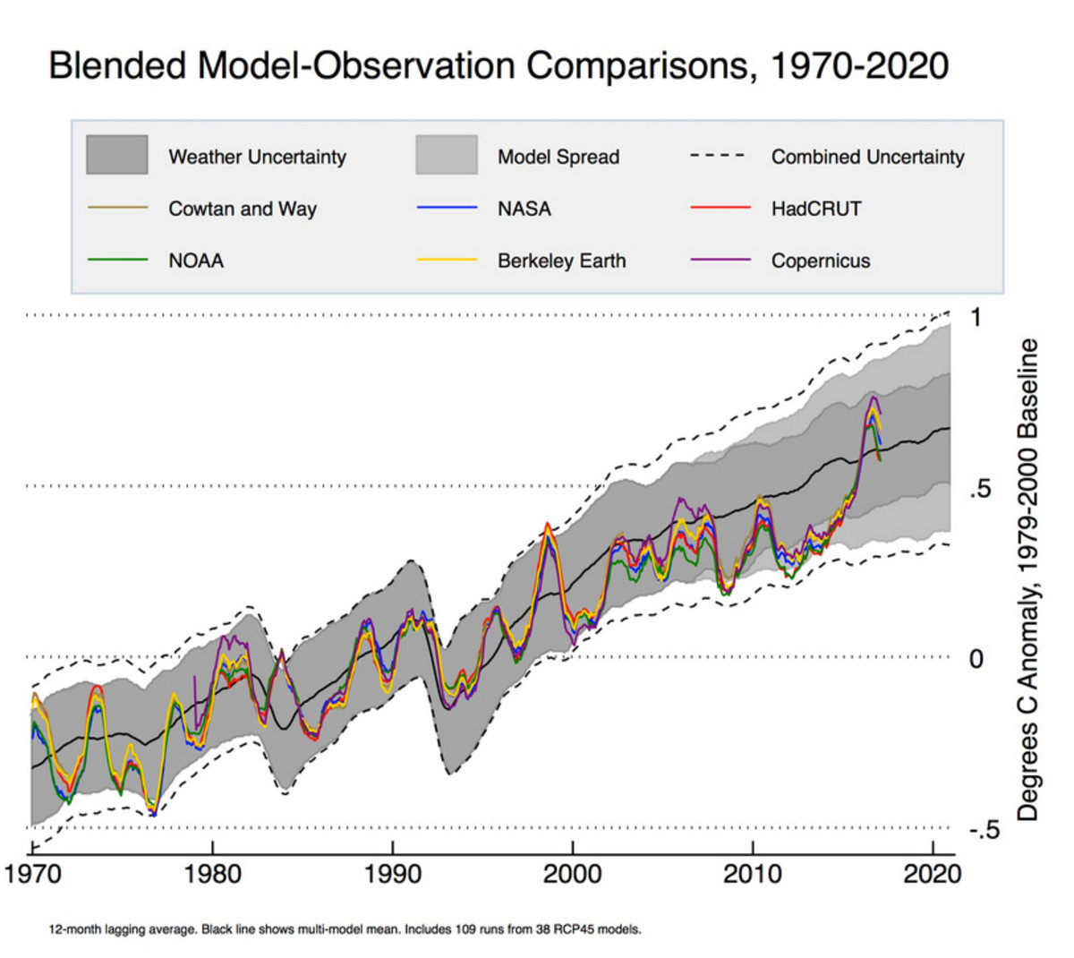 Updated model-observation comparison, courtesy of Dr. Zeke Hausfeather of BEST.
