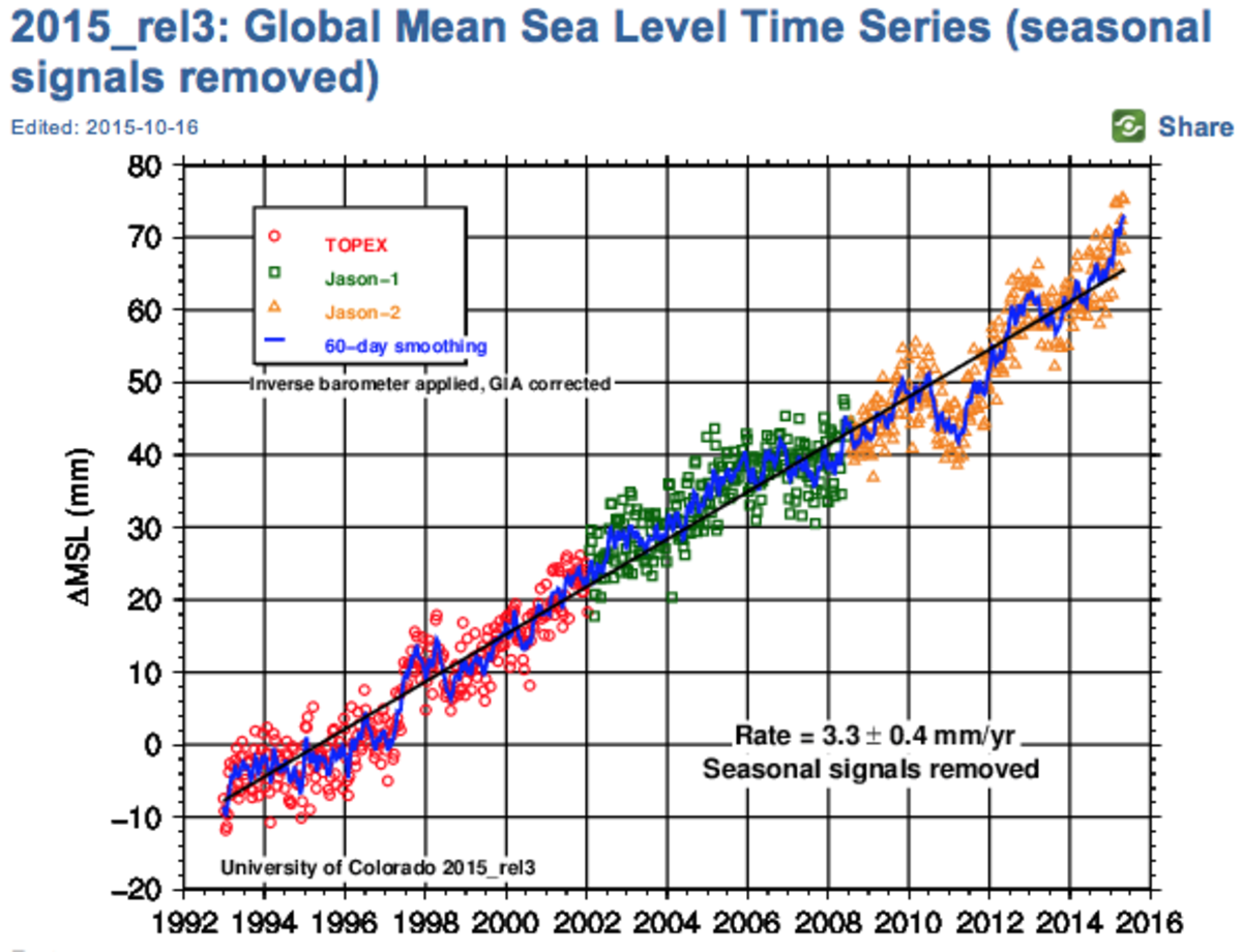 U. of Colorado Sea Level Rise satellite data time series.