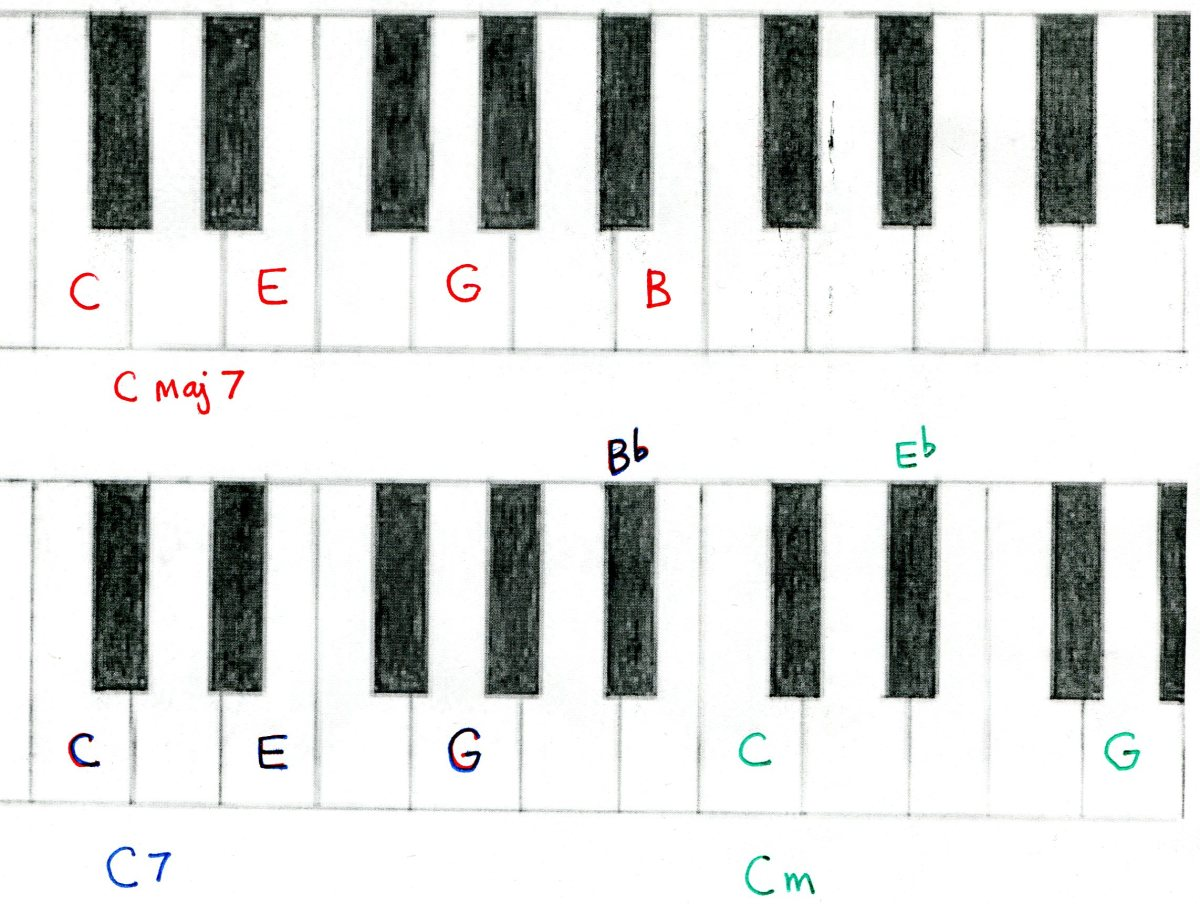 Piano ninth chords piano : Piano : piano chords keyboard Piano Chords along with Piano Chords ...