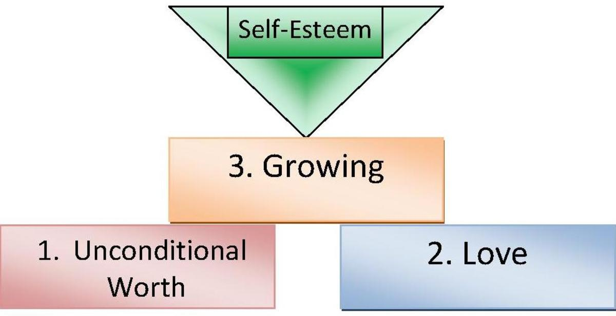 The Foundations of Building Self-Esteem