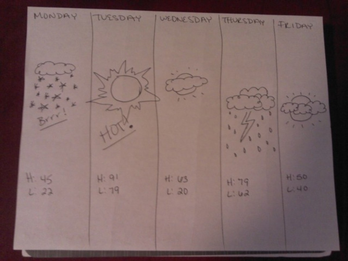 """Simple """"5 day forecast"""" suggestion"""